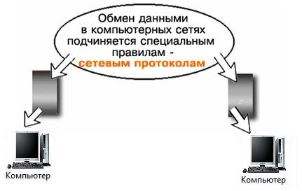 Сетевой протокол - это что? основные сетевые протоколы