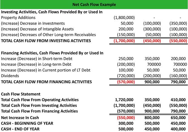 Показатель cash flow — что это такое. формула чистого денежного потока