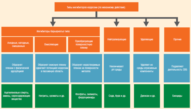 Что такое ингибитор? как используют ингибиторы в медицине и промышленности