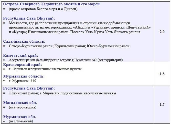 Таблица районных коэффициентов по регионам россии в 2020 году
