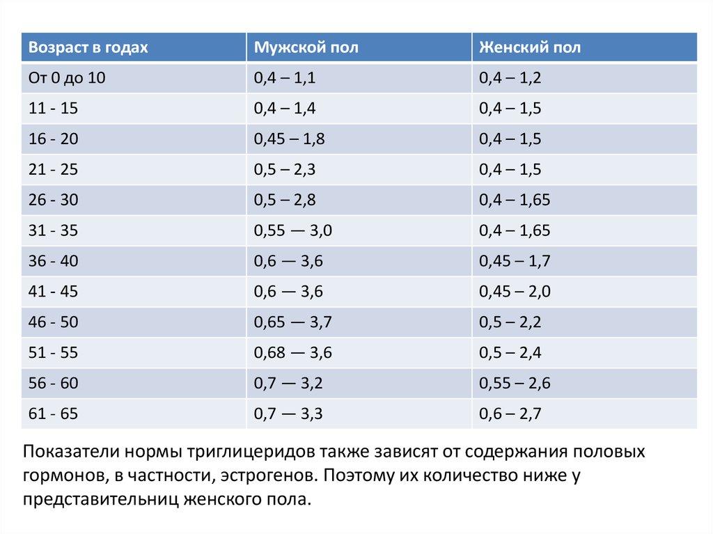 Липидограмма (липидный спектр, профиль): что это такое, расшифровка, норма у взрослых