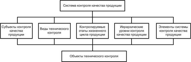 Лекция №3. качество продукции, менеджмент качества. показатели качества продукции (2 час.)