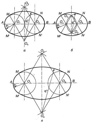 Разница между овалом и эллипсом