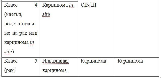 Мазок на цитологию. показания, подготовка, расшифровка
