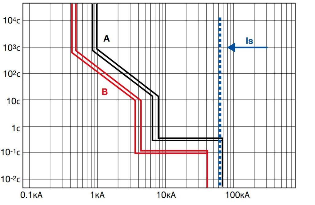 Селективность автоматических выключателей: принцип организации и виды - точка j