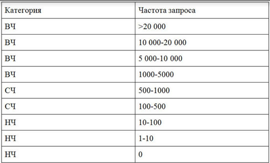 Статистика запросов в яндекс — сервис сбора ключевых слов в гугл, проверка частотности       — пиксель тулс