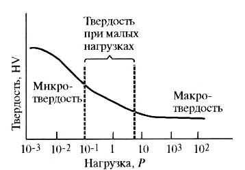 Единицы твердости металлов перевод - о металле