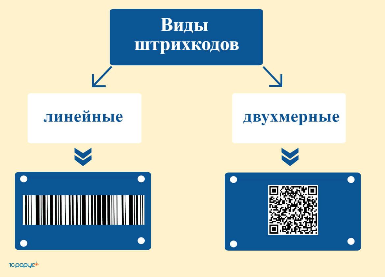 Что означает штрих-код: полосы и контрольные цифры - жизнь - info.sibnet.ru