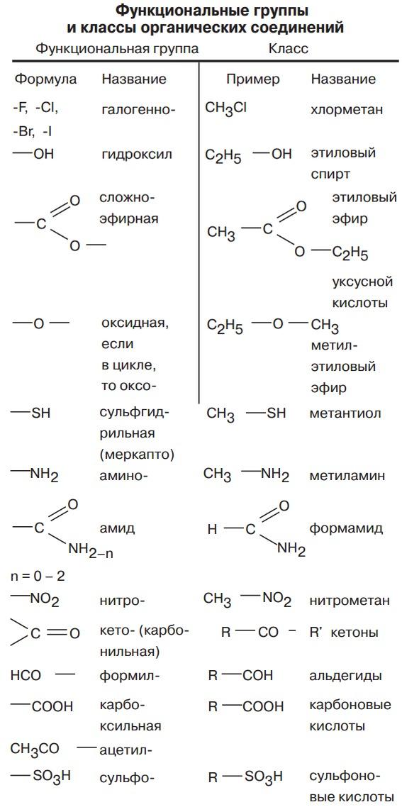 Функциональная группа - functional group - qwe.wiki