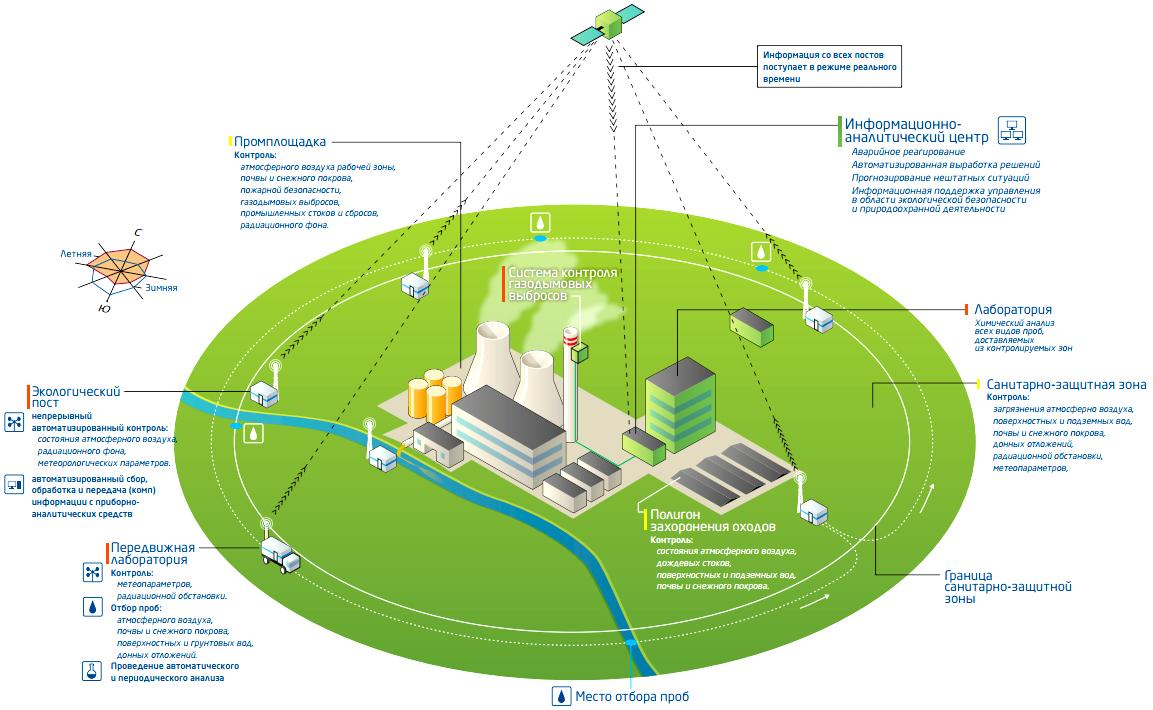 Экологический мониторинг — википедия. что такое экологический мониторинг