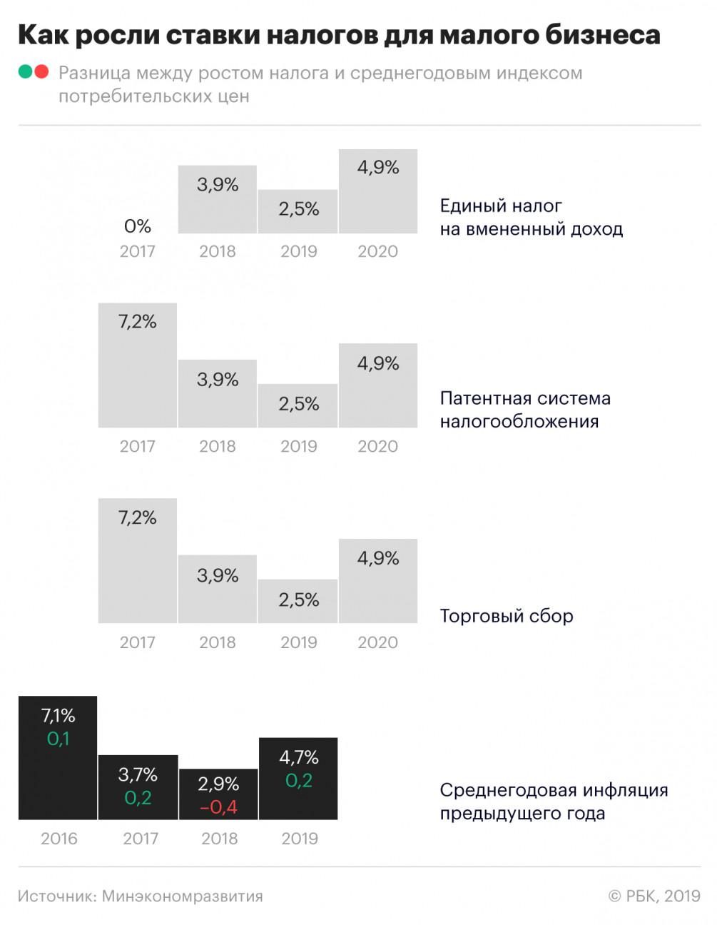 Расчет налоговой нагрузки в 2019 - 2020 годах (формула)