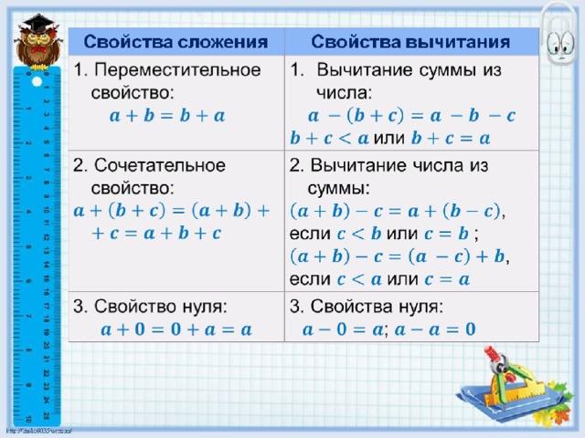Вычитание чисел. что такое разность чисел в математике