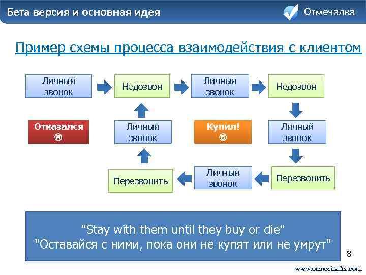 Crm-системы: что это такое простыми словами, примеры crm