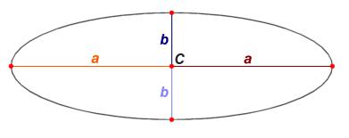 Эллипс и его свойства | математика | fandom