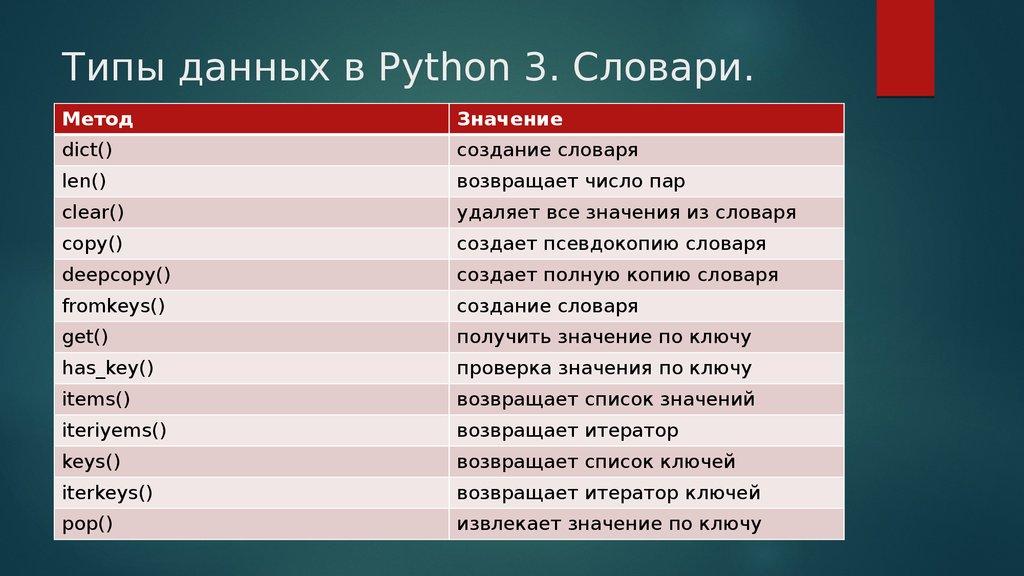 Основы языка программирования python за 10 минут