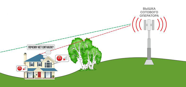 Все секреты настройки и подключения репитера wi-fi сигнала