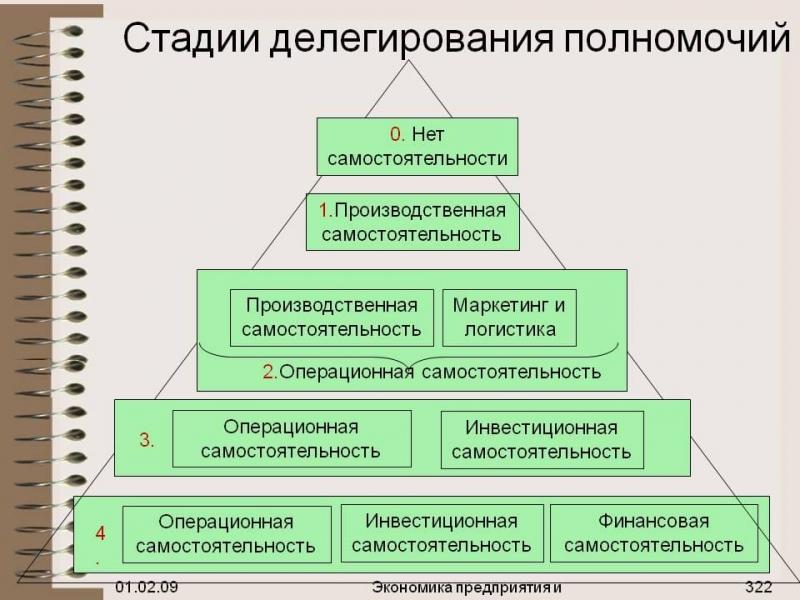 Делегирование — что значит делегировать задачи и полномочия   psi-meneger.ru