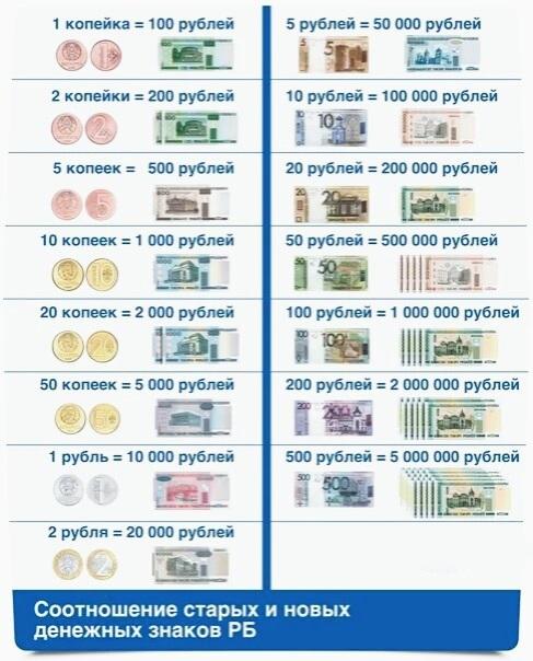 Деноминация рубля в россии и белоруссии: что это, когда была и ждать ли снова?