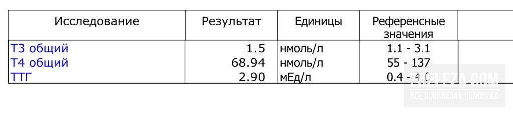 Анализ крови на ттг: норма по возрастам в таблице
