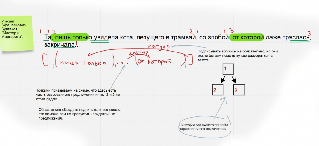 Схема сложноподчиненного предложения