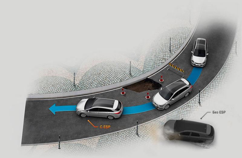 Что это такое — антипробуксовочная система asr в автомобиле и как она действует