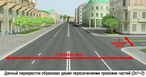 Правила проезда перекрестков: примеры и комментарии