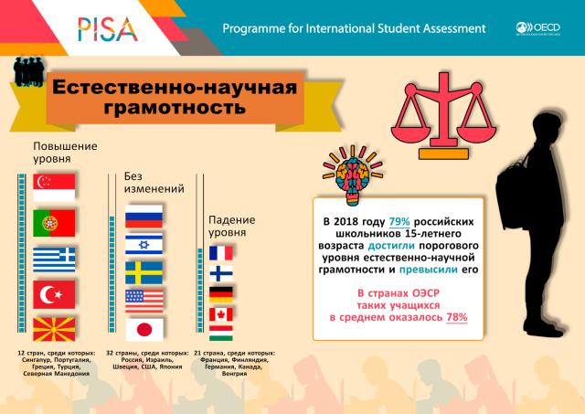 Качество подготовки школьников: pisa 2012
