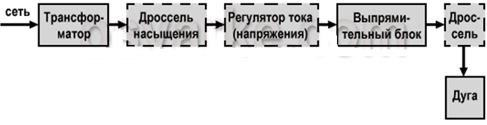 Назначение, особенности и принципы функционирования сварочных выпрямителей