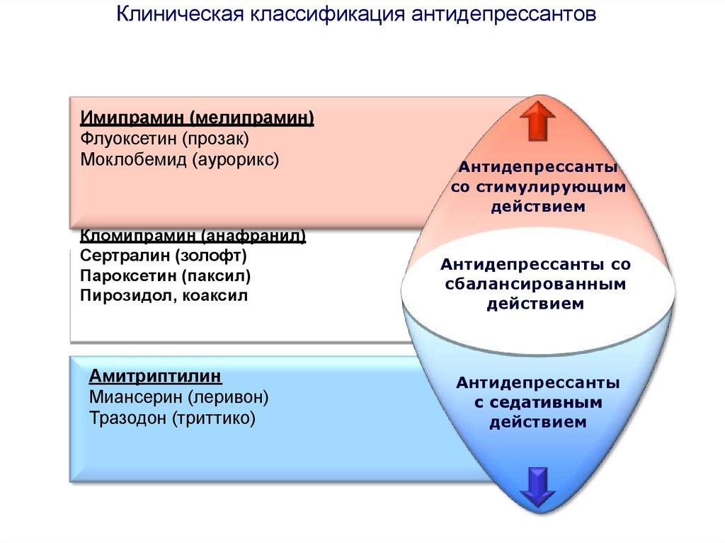 Что это такое транквилизатор и как он действует?