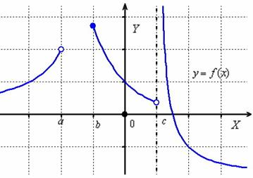 Подготовка школьников к егэ  (справочник по математике - элементы математического анализа - понятие функции. область определения функции. множество значений функции