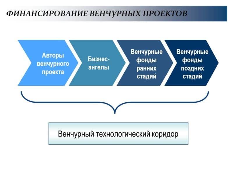 Венчурная компания: определение, особенности, правила регистрации в россии