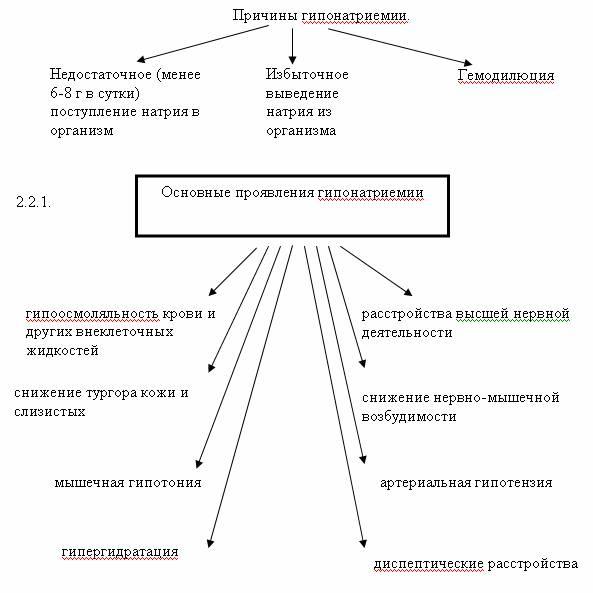 Гипонатриемия и гипернатриемия
