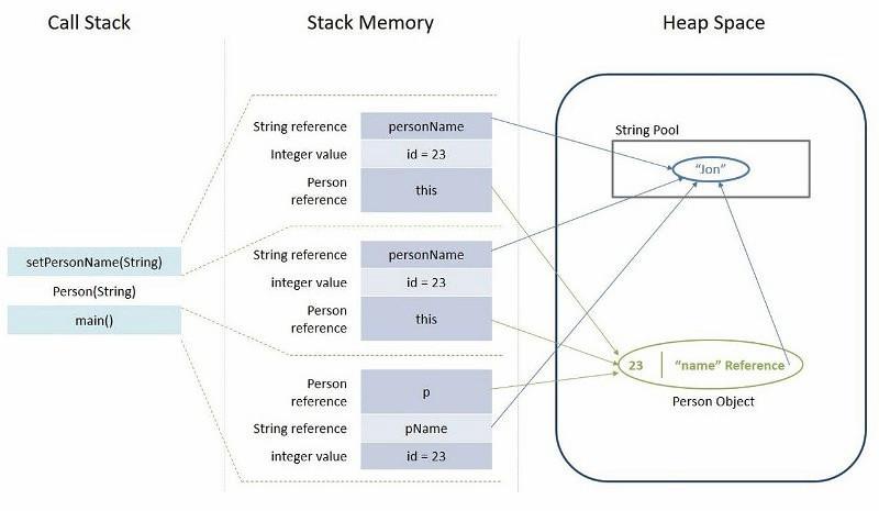 Структуры данных — стек и очередь