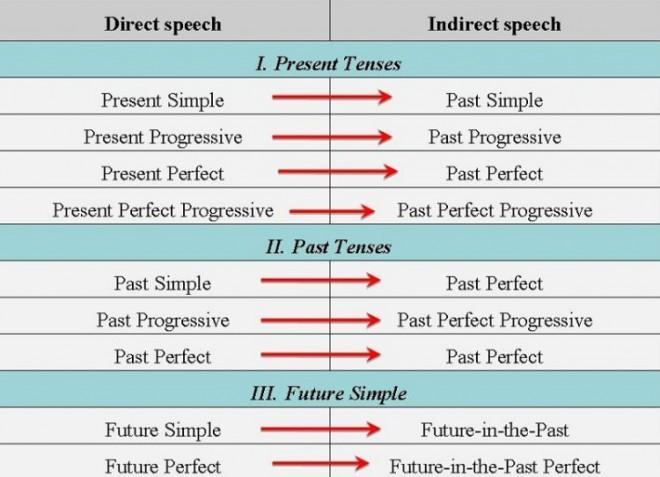 Косвенная речь в английском языке: подробное правило с примерами и таблицами