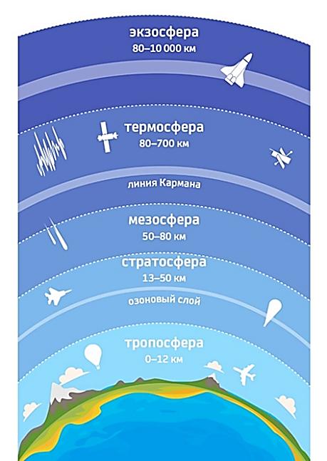 Слои атмосферы по порядку от поверхности земли в разрезе, структура и строение стратосферы, тропосферы, мезосферы, циркуляция и газовый состав плотных слоев, границы