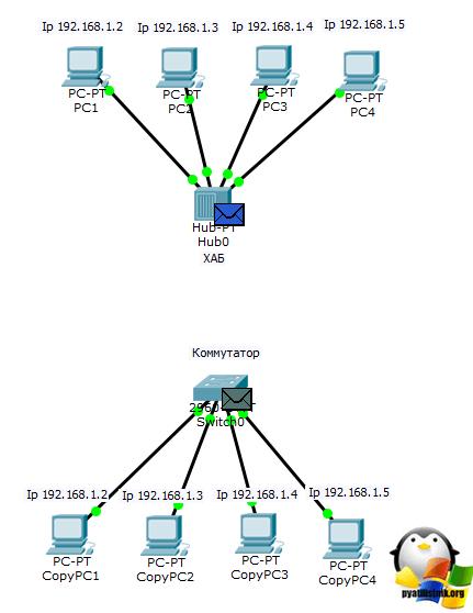 Что такое хабы (hub), как они работают и как их поставить