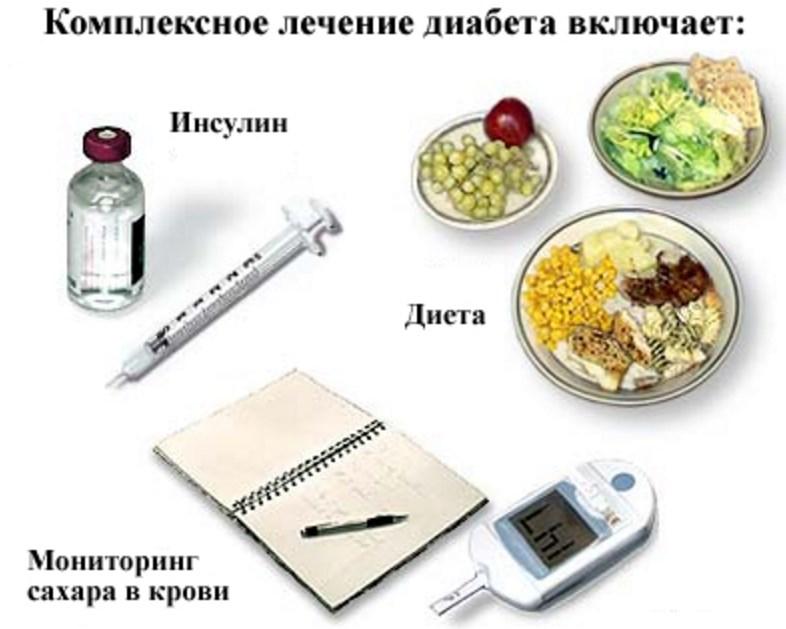 Сахарный диабет: симптомы и первые признаки, лечение диабета