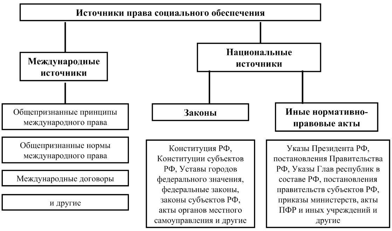 Организация социального обеспечения