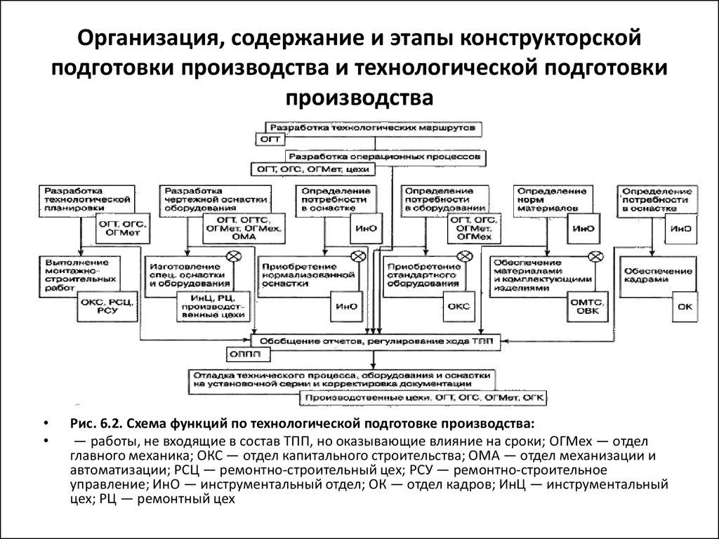 Лекции №14. ниокр сущность и структура ниокр