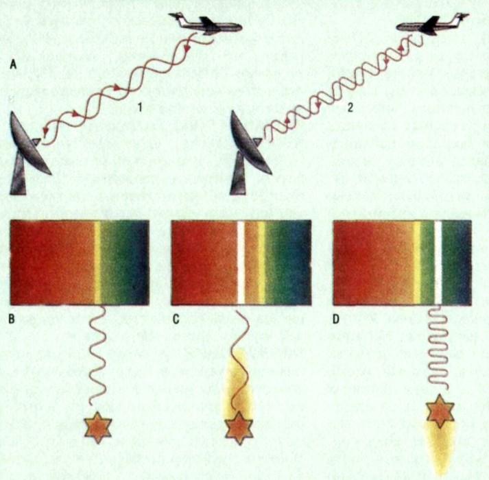 Гравитационное красное смещение - gravitational redshift - qwe.wiki
