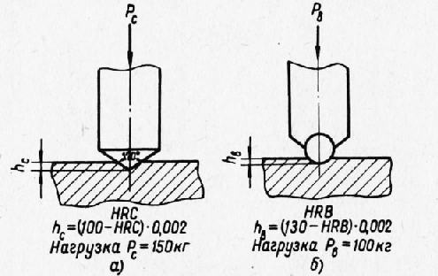 Твердость металлов и сплавов — методы измерения, шкалы hb, hrc, hv