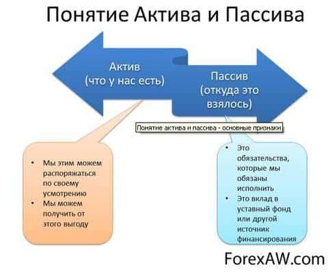 Что такое пассив в бухгалтерском балансе. пример