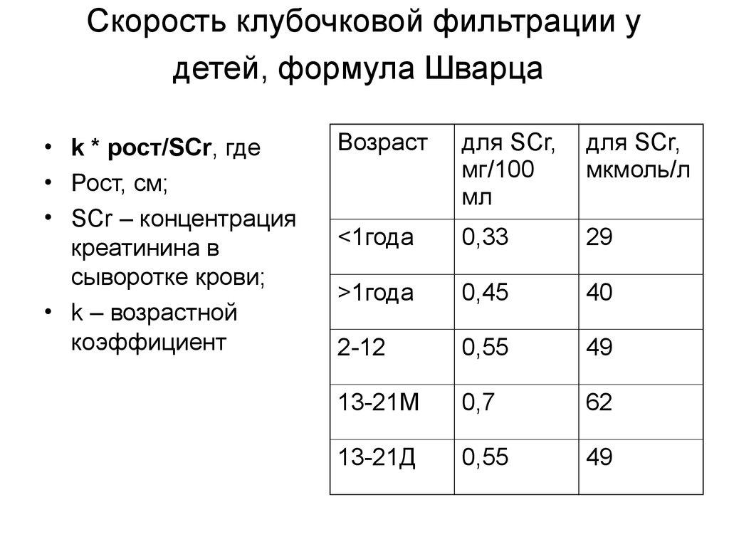 Скорость клубочковой фильтрации (скф): что это такое, норма, формула расчета