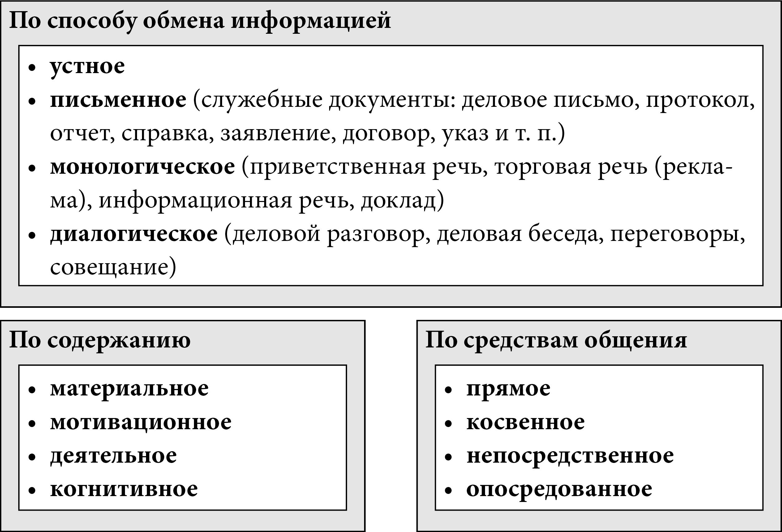 Важные особенности речевого этикета