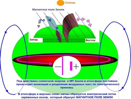 Что такое магнитное поле земли