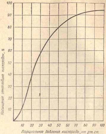 Парциальное давление кислорода в артериальной крови в норме