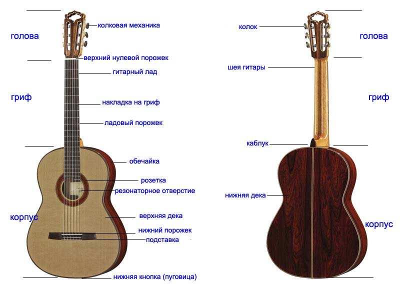 Классическая гитара — википедия. что такое классическая гитара