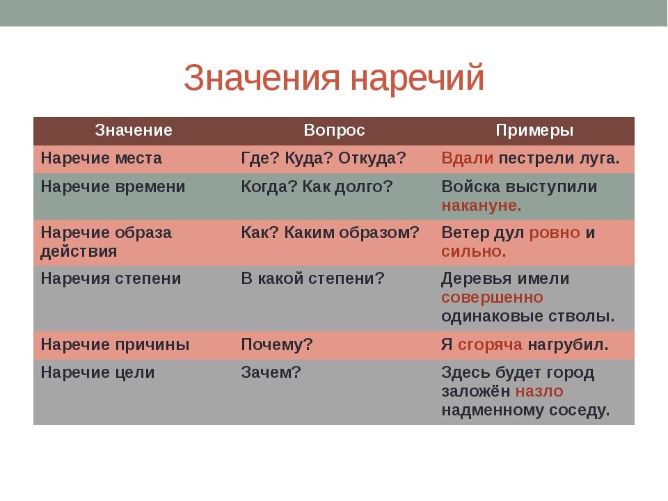 Наречия места в русском языке (примеры)