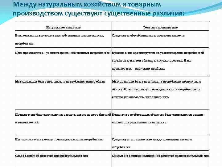 4.2. товарное производство и его типы