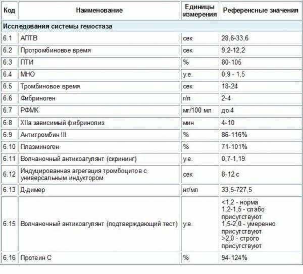 Коагулограмма — что это за анализ? показания, нормы и расшифровка (таблица)